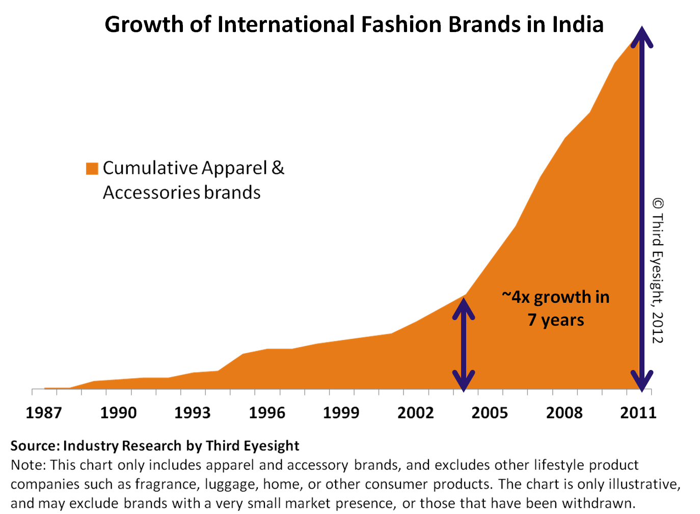 Growth of international fashion brands in India