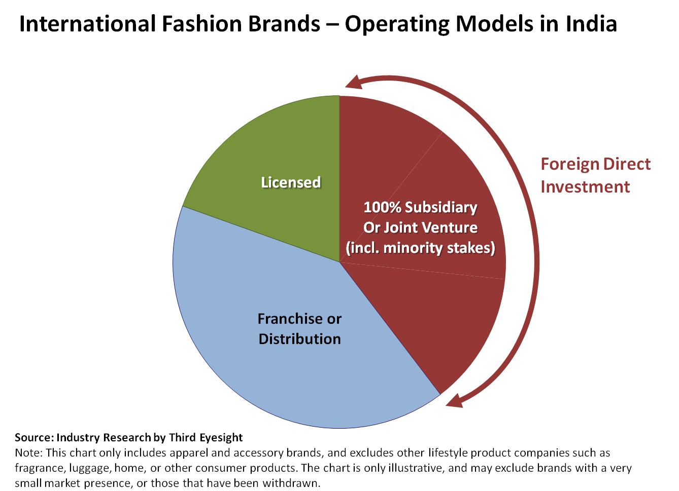Operating Model for International fashion brands in India
