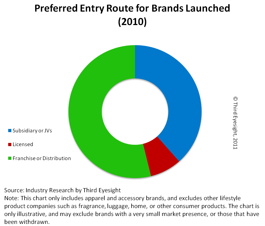 Routes chosen by international fashion brands to enter the Indian market in 2010