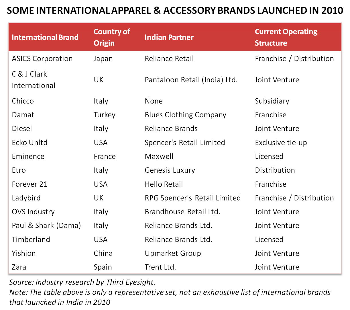 International fashion brands launched in India in 2010