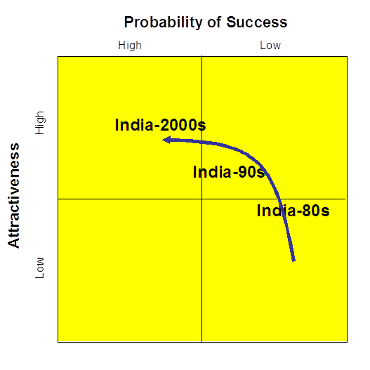 India's changing position as a market