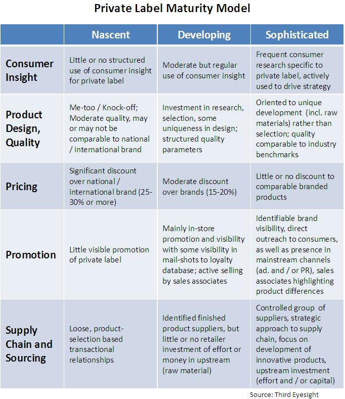 Private Label Maturity Model - Third Eyesight